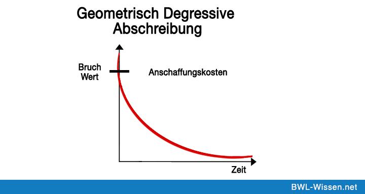 Geometrisch_Degressive_ Abschreibung