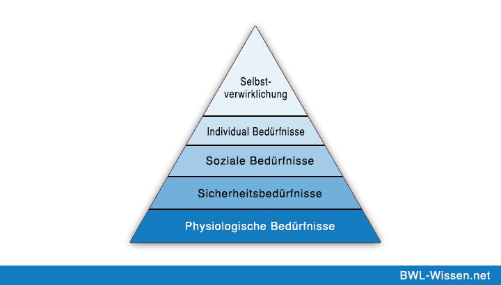 pyramide de maslow definition pdf