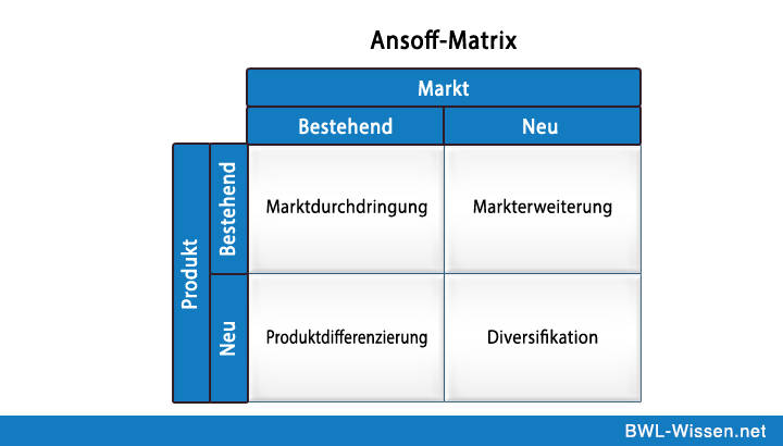 Ansoff_ Matrix