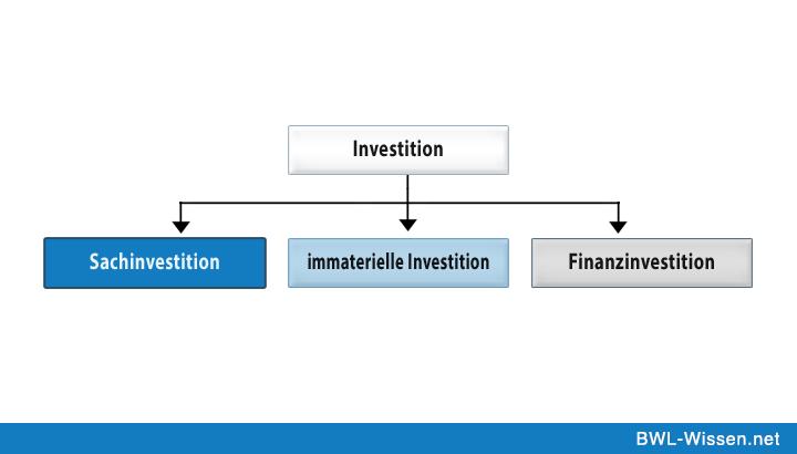 investitionsarten - Sachguter Beispiele