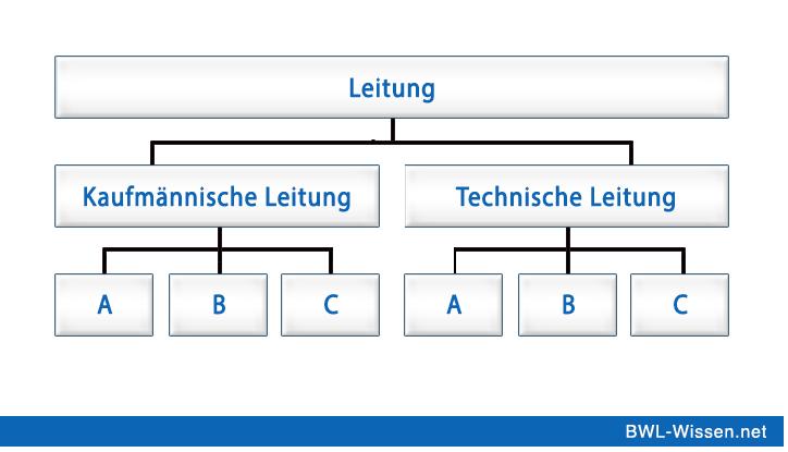 Organigramm von einem Einliniensystem