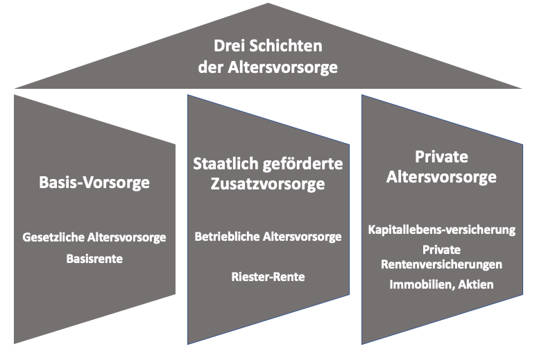 Die drei Schichten der Altersvorsorge in Deutschland