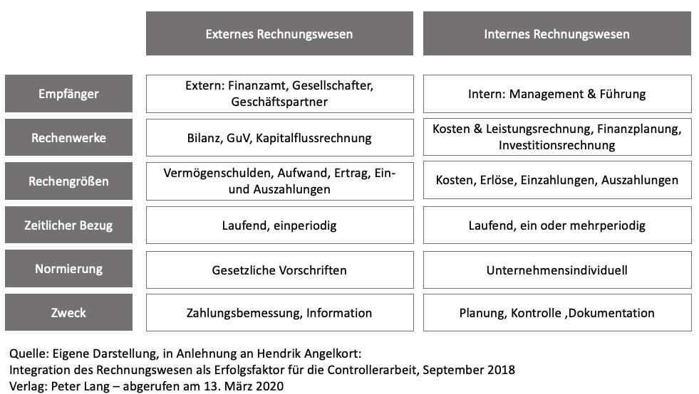 Unterschied & Abgrenzung von internen und externen Rechnungswesen