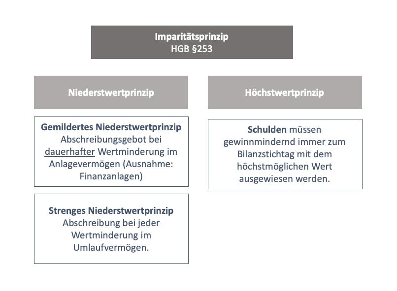 Imparitätsprinzip einfach erklärt: Der Zusammenhang zwischen Niederstwertprinzip und Höchstwertprinzip