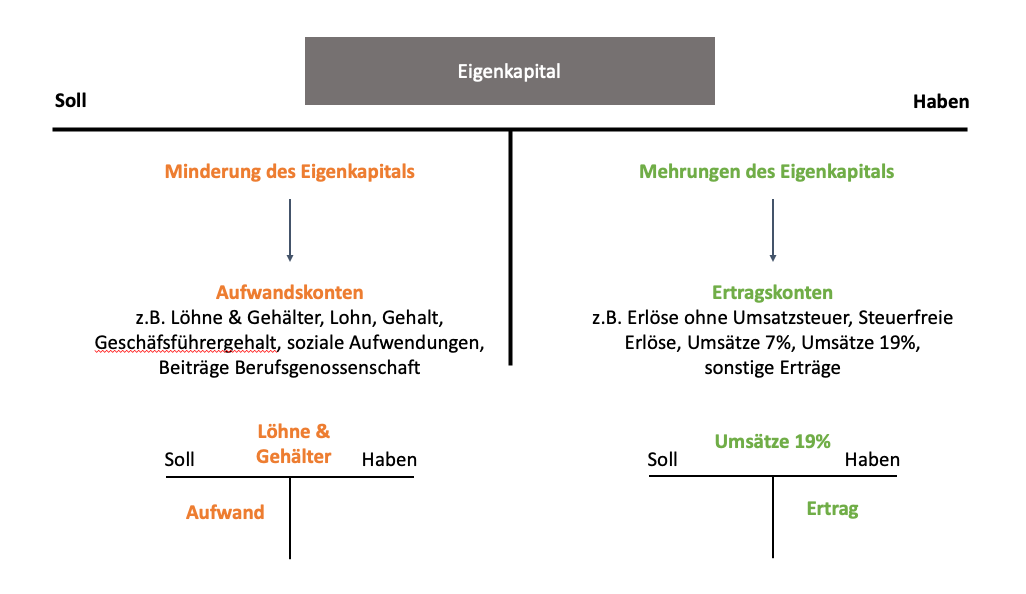 Erfolgskonten einfach erklärt: Zusammenhang zwischen Ertragskonten und Aufwandskonten