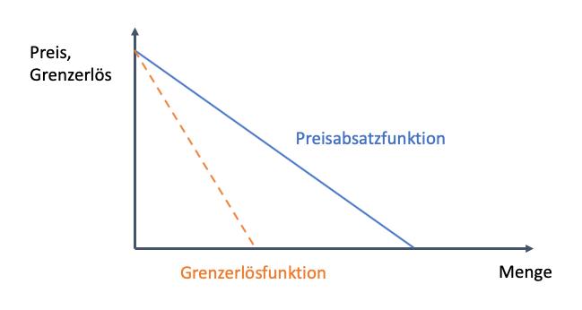 Grenzerlös im Zusammenhang mit der Preisabsatzfunktion
