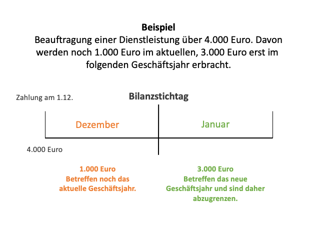 Beispiel Rechnungsabgrenzungsposten