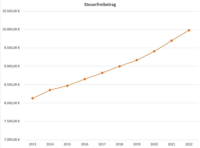 Entwicklung des Steuerfreibetrag seit 2013