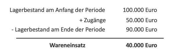 Beispiel und Formel Wareneinsatz