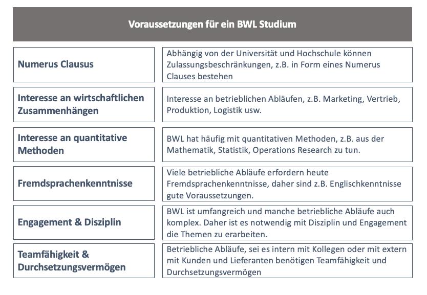 Voraussetzungen für ein BWL-Studium