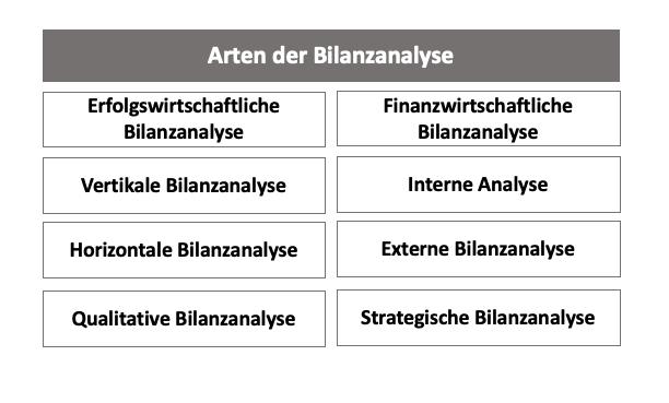 Arten der Bilanzanalyse