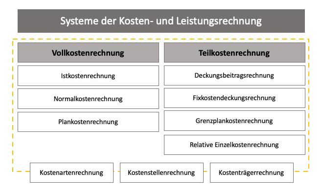 Systeme der Kosten- und Leistungsrechnung